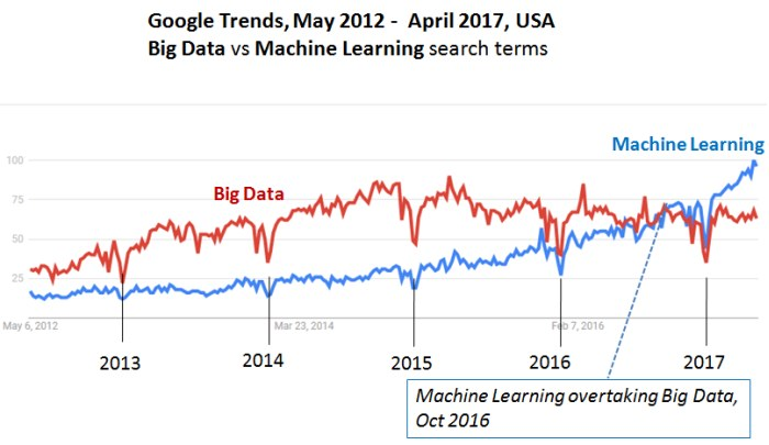 Machine Learning vs Big Data in the USA from 2013 till 2017