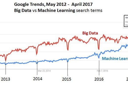 Machine Learning vs Big Data worldwide from 2013 till 2017